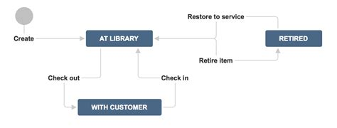 building  awesome jira workflow concepts  examples