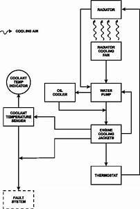 Figure 1-24  Engine Cooling System Flow Diagram