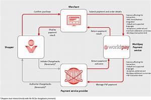 Understanding Apm Transactions