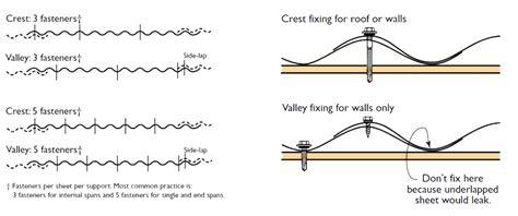 installing metal roof sheets building materials metal