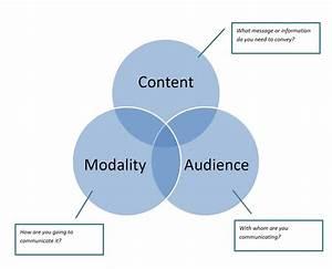 Effective Communication  Diagram