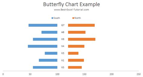 excel tutorial butterfly chart