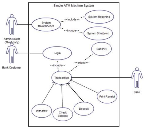 best java template system 9 best uml diagrams for online shopping system images on