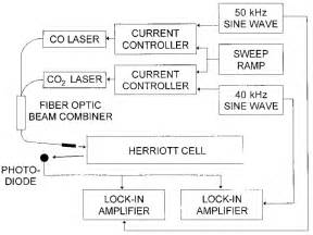 Schematic Diagram Of The Apparatus Used To Demonstrate