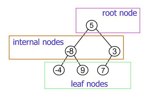 trees in data structure pdf download