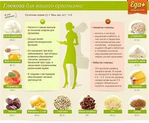 Чистка печени глюкозой