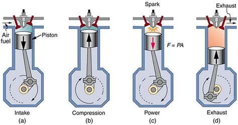 Gasoline In Car Engine Diagram 2 stroke engine diagram of a four stroke gasoline engine