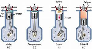 Four Stroke Combustion Engine Car Diagram Simple