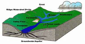 Surface Water  U0026 Groundwater