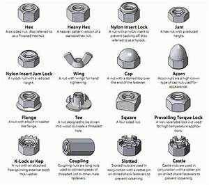 Electrical Page  Types Of Mechanical Nuts