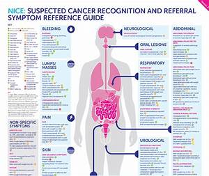 Suspected Cancer Recognition And Referral  Symptom