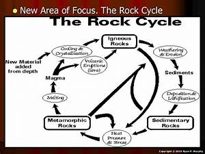Rocks  Rock Cycle Earth Science Lesson Powerpoint