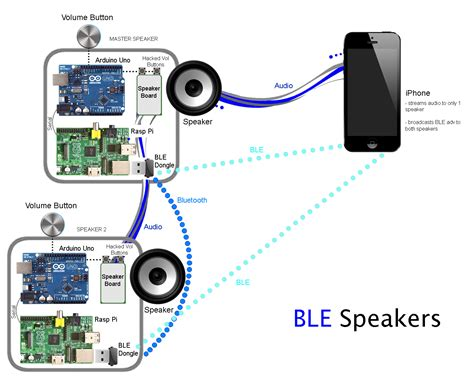 Ble Speaker Diagram Connected Devices Networked