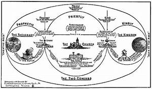 The Second Coming Of Christ  Baptist Diagram