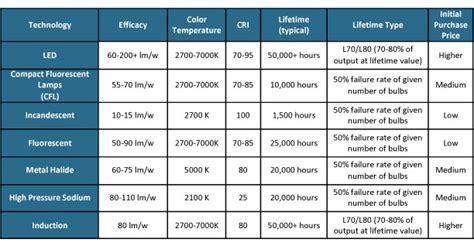 collection fluorescent light bulb lumens chart photos lighting led vs fluorescent lumens