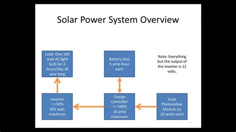 solar power system design calculations youtube