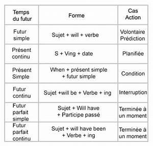 Peindre Au Passé Simple : comment apprendre la conjugaison en anglais ~ Melissatoandfro.com Idées de Décoration