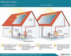 Lohnt Sich Solarthermie : wie funktioniert solarthermie mein klimaschutz ~ Watch28wear.com Haus und Dekorationen