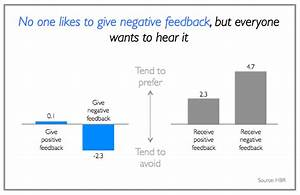 No one likes to give negative feedback, but everyone wants