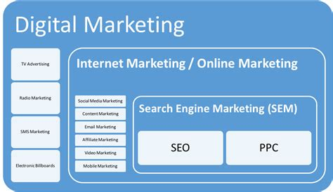 what is digital marketing what is digital marketing global masters and pro