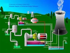 Pemanfaatan Energi Panas Bumi  Gheotermal  Di Indoneisa