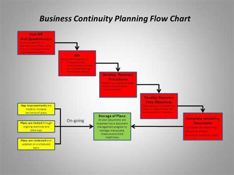 Business Continuity Program Review