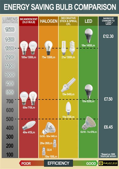 energy saving lightbulb comparison chart espares
