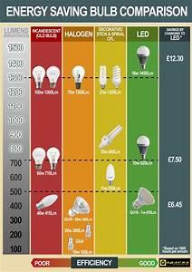 Light Bulb Conversion Chart Uk Decoratingspecial Com