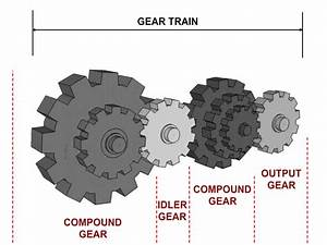 Compound Gear Train Diagram