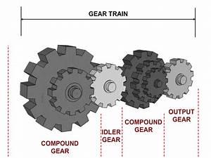 Compound Gears