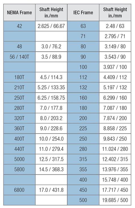 Electric Motor Standards by Baldor Motor Frame Chart Impre Media