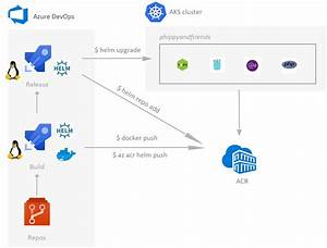 Tutorial  Using Azure Devops To Setup A Ci  Cd Pipeline And