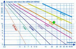 Section De Cable électrique : calcul section cable 12v automobile tous les c bles ~ Dailycaller-alerts.com Idées de Décoration
