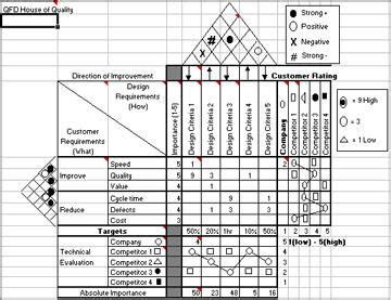 quality function deployment  excel excel qfd template