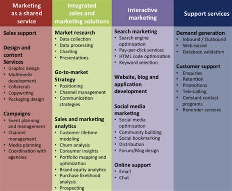 marketing service satisfying customers needs profitably can marketing bpo