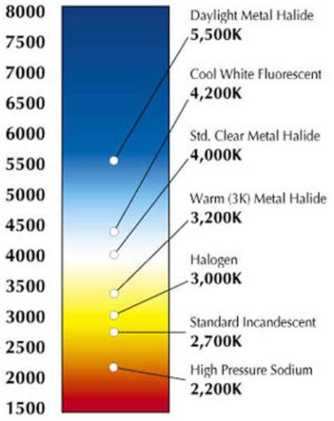 color temp chart forcing plants to produce accessory pigments