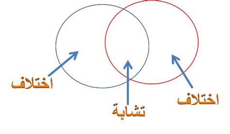 hana  knowledge chart chapter