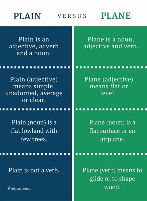 difference  plain  plane