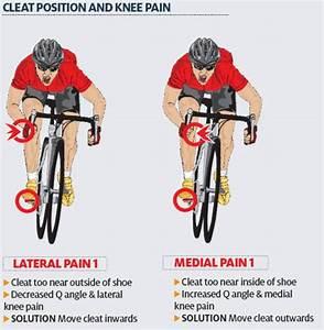 Anterior Knee Pain  Front  U0026 Around Kneecap  Origin  The