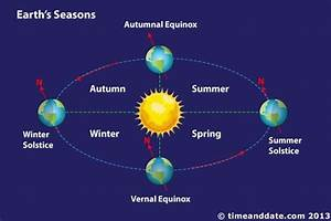 The Earth U2019s Axial Tilt  Responsible For Creating Seasons