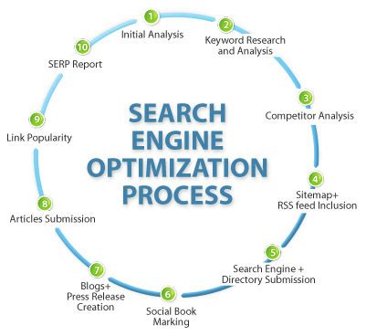 seo working process search engine optimization process scientific