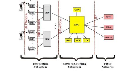 Gsm Architecture  Best Design Images Of Gsm Architecture