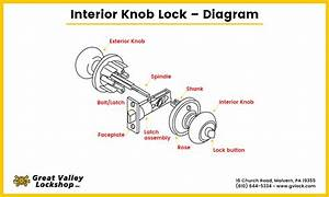 How To Fix A Loose Door Knob Or Handle
