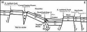 Normal Fault Cross Section Diagram