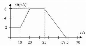 Kmh Berechnen : beschleunigte bewegung ~ Themetempest.com Abrechnung