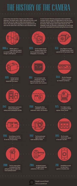 Top 10 Camera Infographics