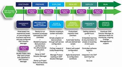 Methodology Sap Activate Implementation