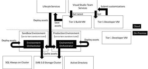 dynamics   finance  operations enterprise
