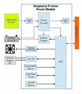 Raspberry Pi Solar Power Module