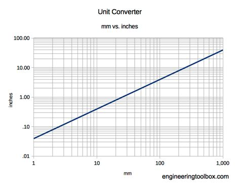 conversion chart  inches  mm